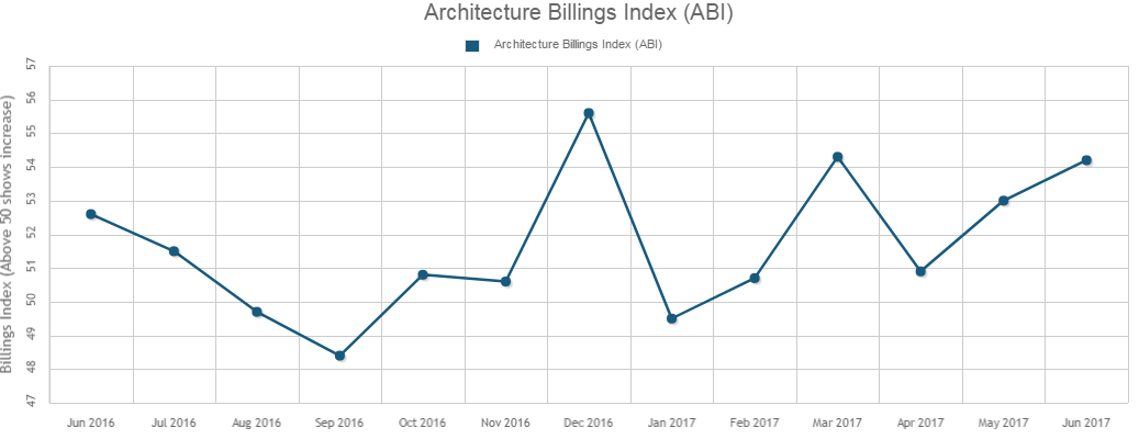 Architecture Billings Notches Fifth-Straight Month of Growth in June