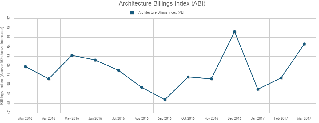 March ABI Shows Strong Increase in Architecture Billings