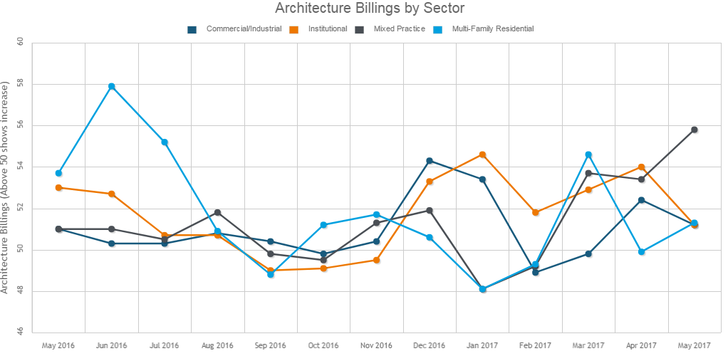 Architecture Billings' Growth Continues in May