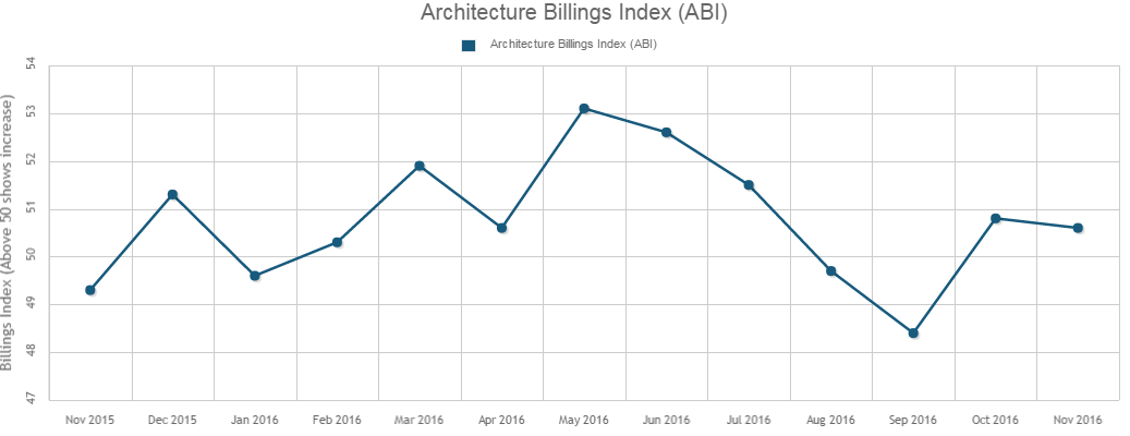 November's ABI Score Reflects Small Increase in Design Services
