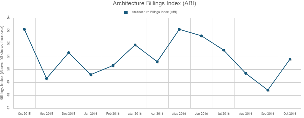 Architecture Billings Index Bounces Back in October