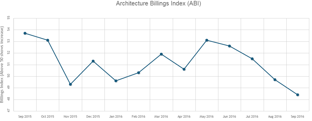 Architecture Billings Decreased For Second Consecutive Month in September