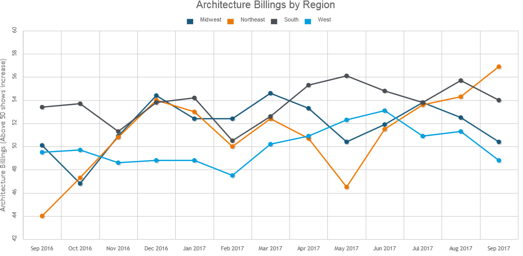September Brings Decrease for Design Services in Latest ABI Report