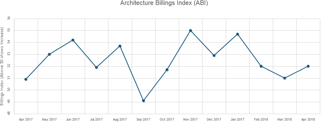 Architecture Billings Hit Seventh Straight Month of Growth in April