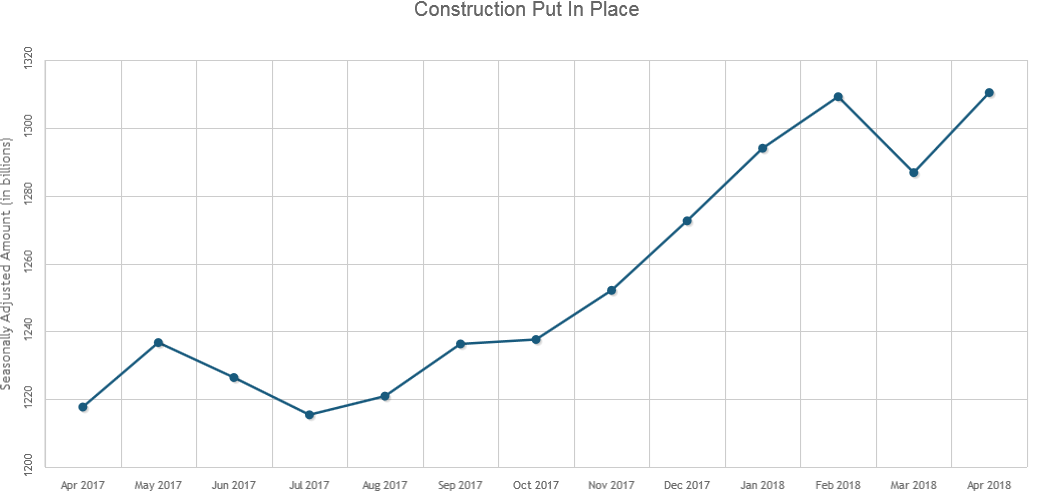 U.S. Construction Spending Hits All-Time Record High in April