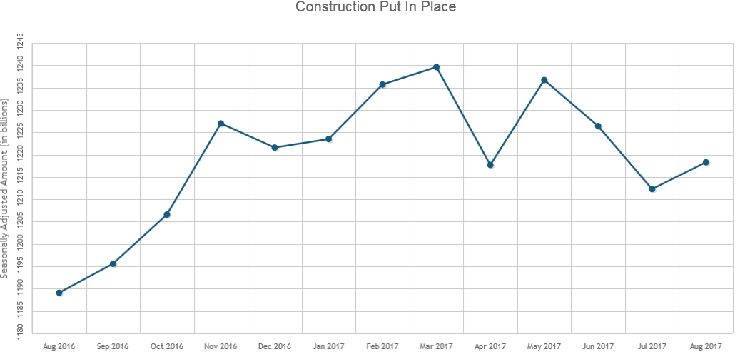 U.S. Construction Spending Increased 0.5% in August