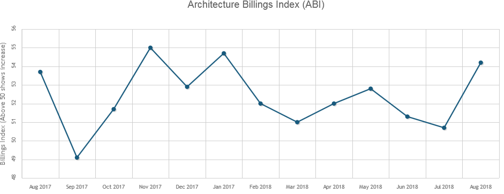 Architecture Billings Index Posts 11th Consecutive Month of Growth