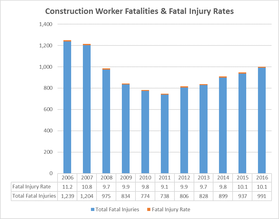 Construction Worker Deaths Up 6% in 2016