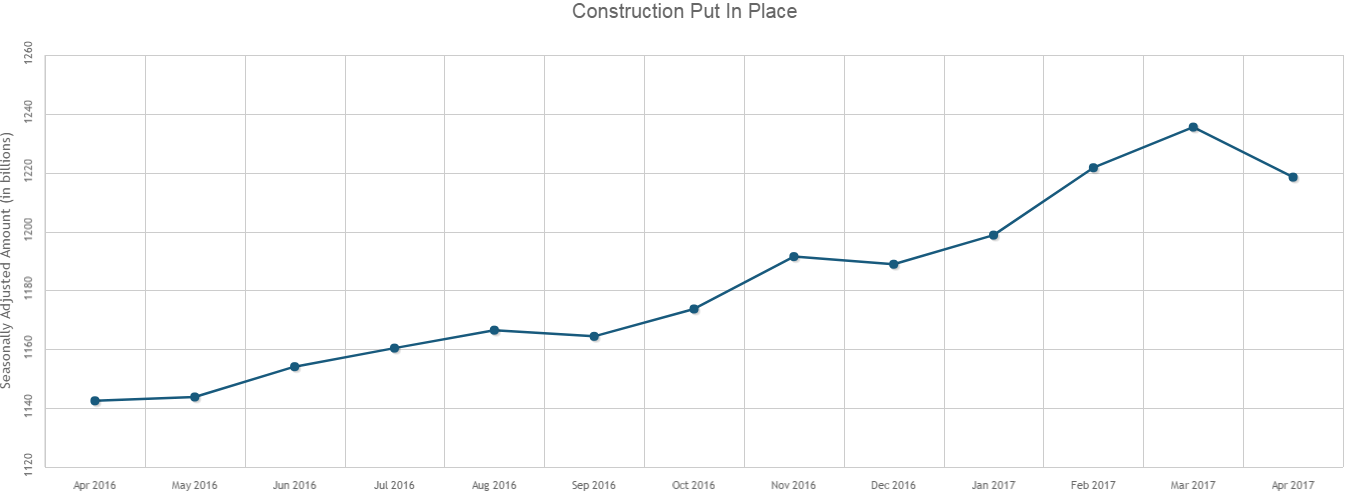 Construction Spending Down 1.4 Percent in April
