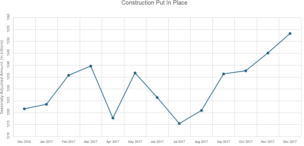 Construction Spending Climbs to All-Time High in December