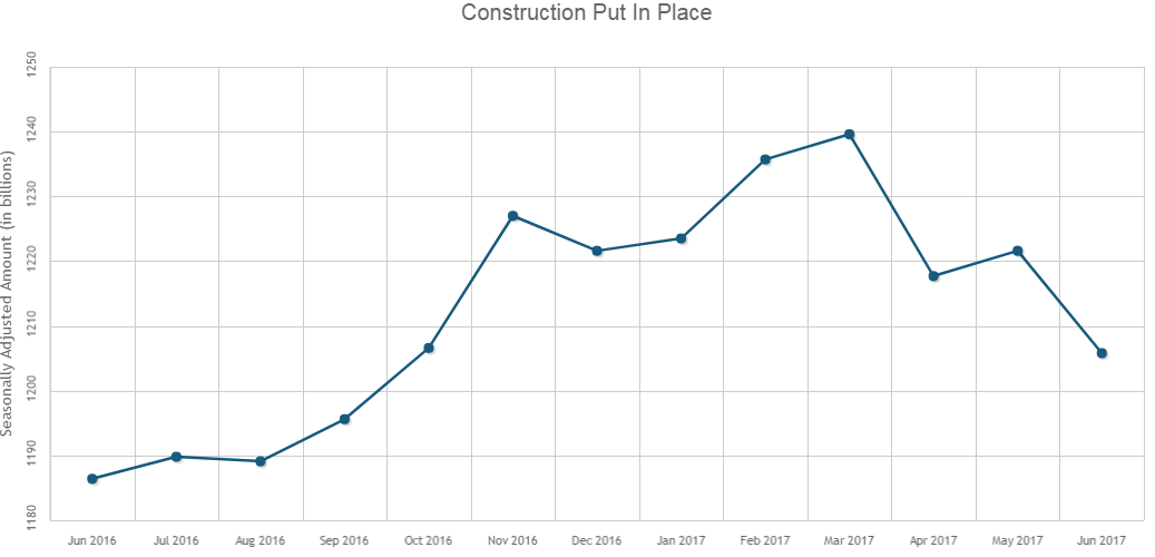 Construction Spending Fell 1.3% in June