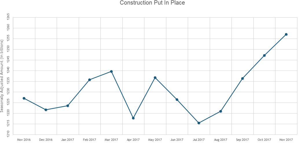 Construction Spending Hits All-Time High in November