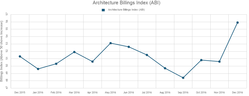 December's ABI Score is Largest Increase in 2016