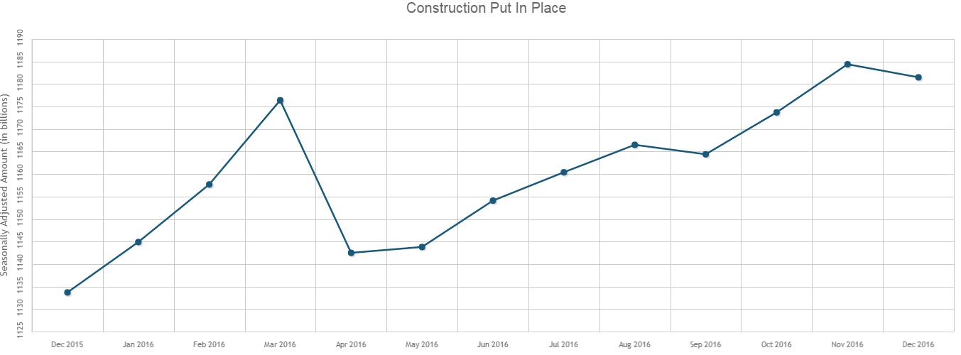 U.S. Construction Spending Dips in December