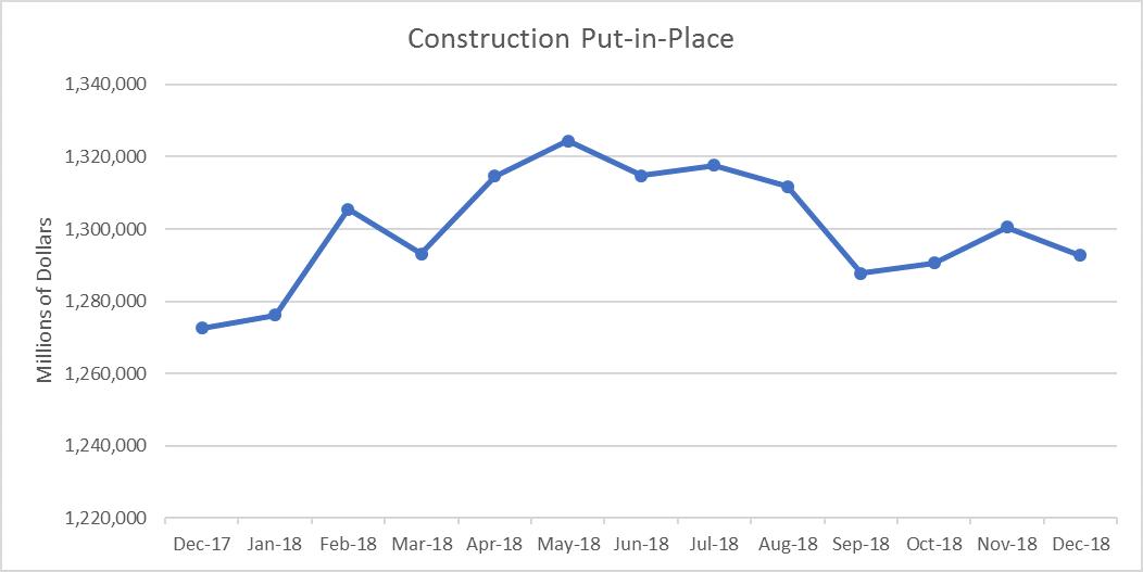 U.S. Construction Spending Increased 4.1% in 2018