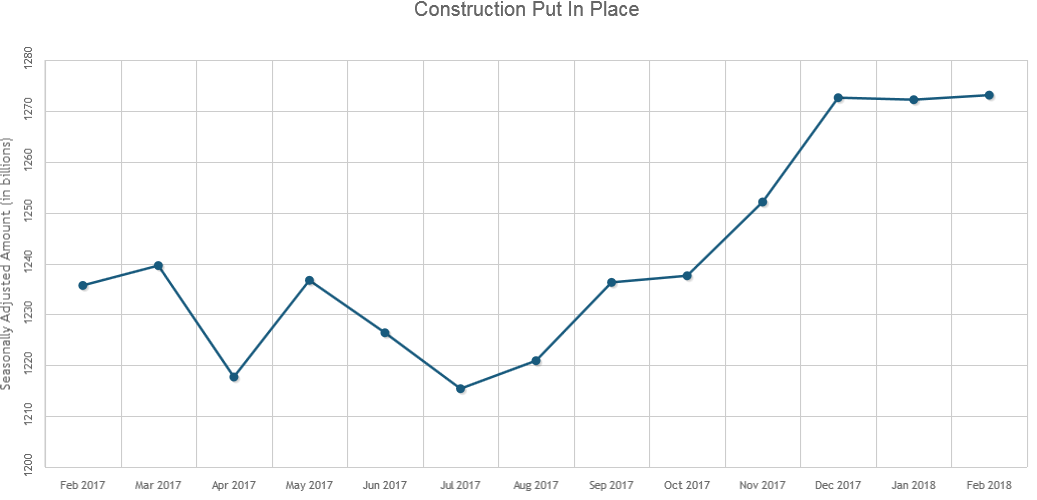 Construction Spending in February Increased Just 0.1 Percent