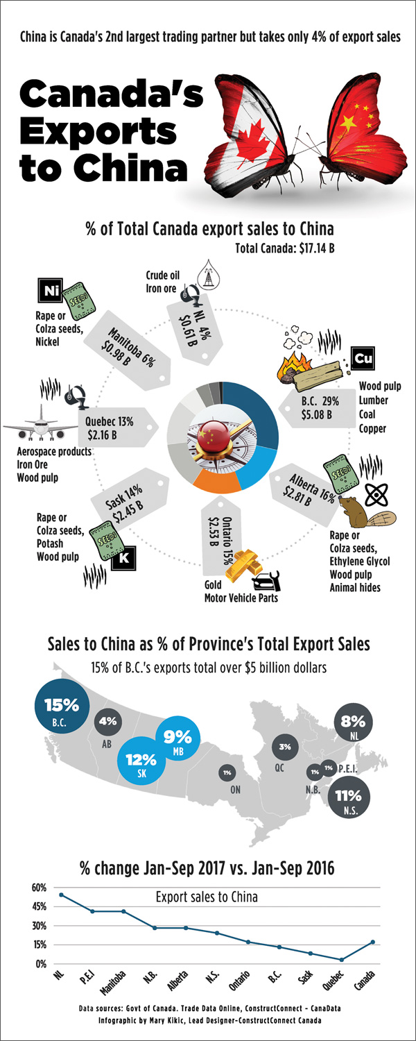 Infographic: Canada's Exports to China