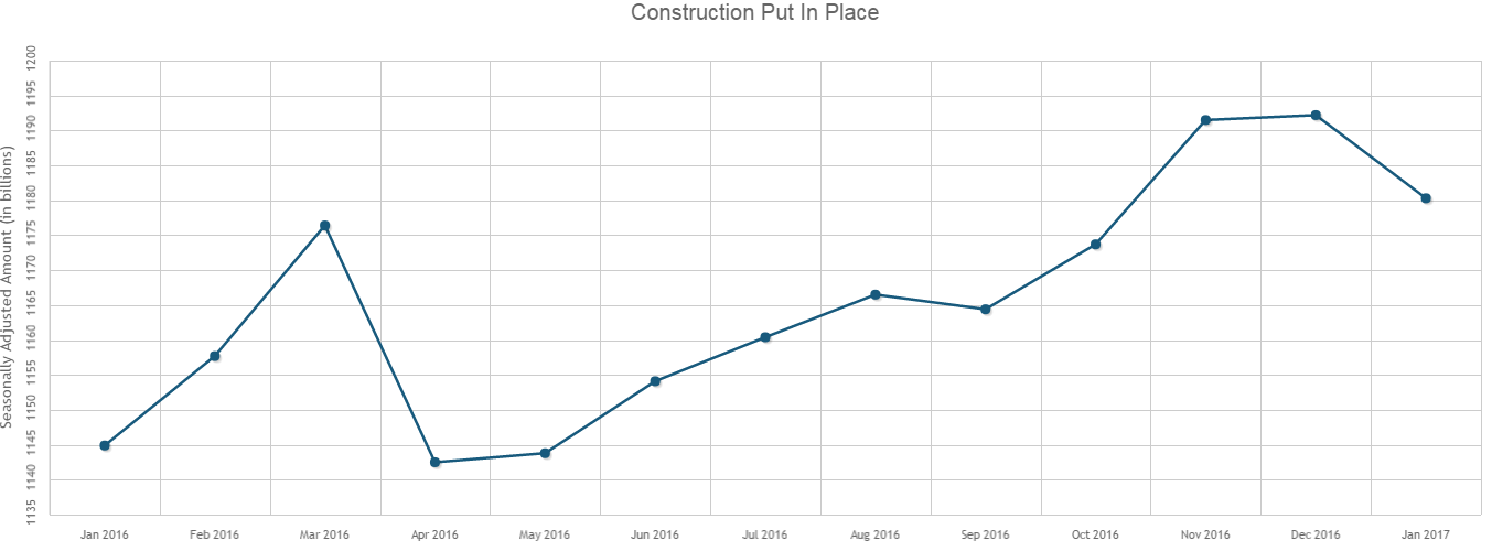 U.S. Construction Spending Falls 1% in January