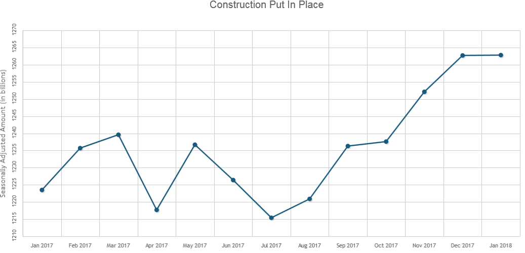 Construction Spending Remained Flat in January