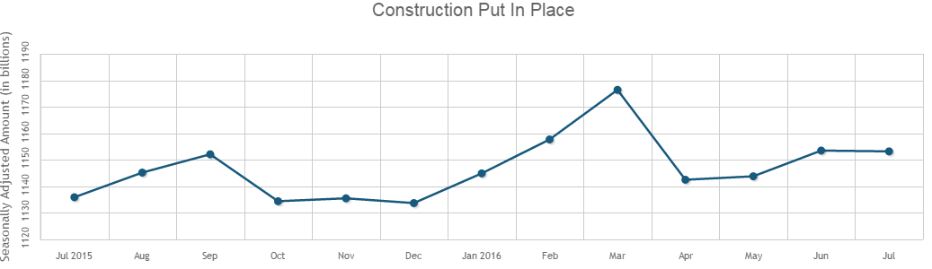 July's Construction Spending Remains Virtually Unchanged