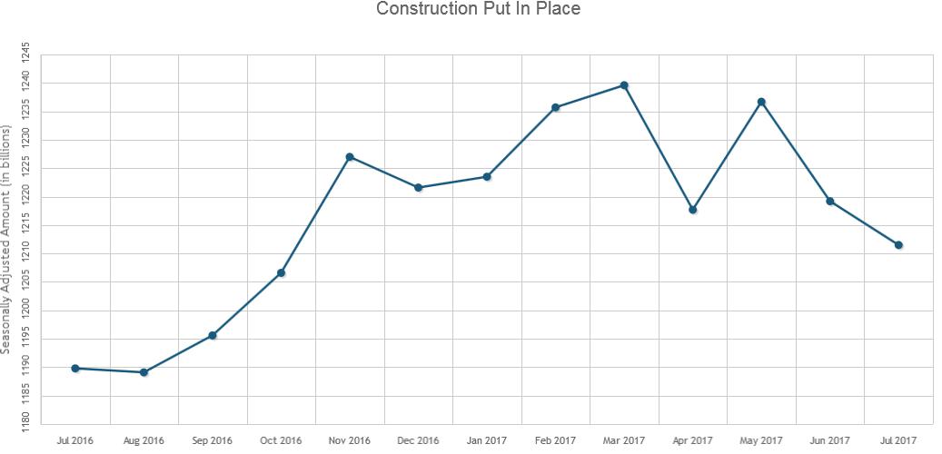 Construction Spending Fell 0.6% in July