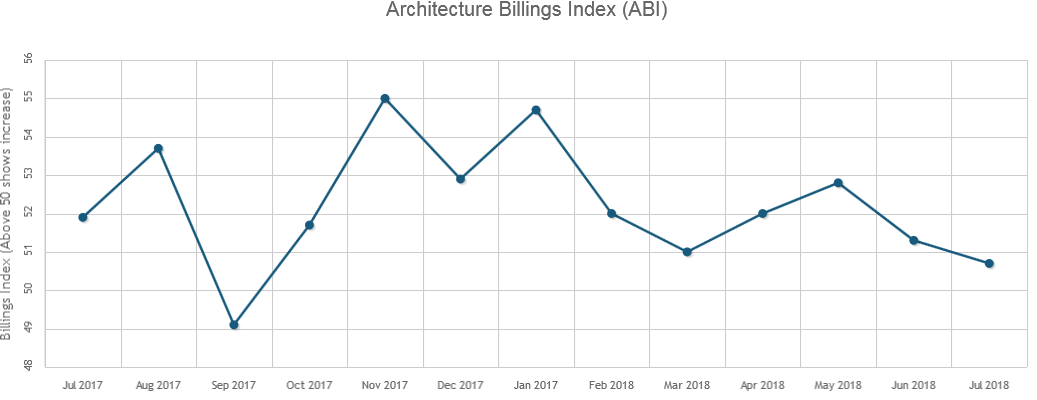July's Architecture Billings Index Reflects Declining Growth