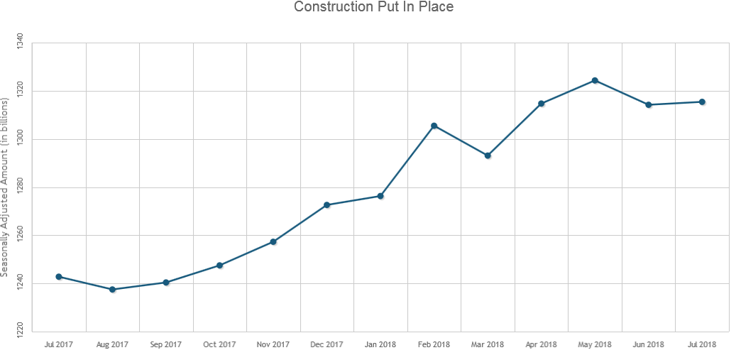 U.S. Construction Spending Up 0.1% in July