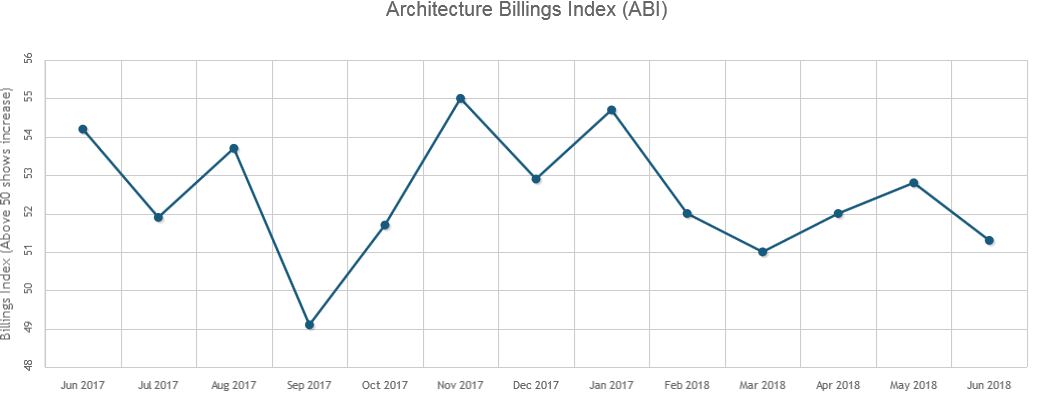 Architecture Billings Remained Strong in June