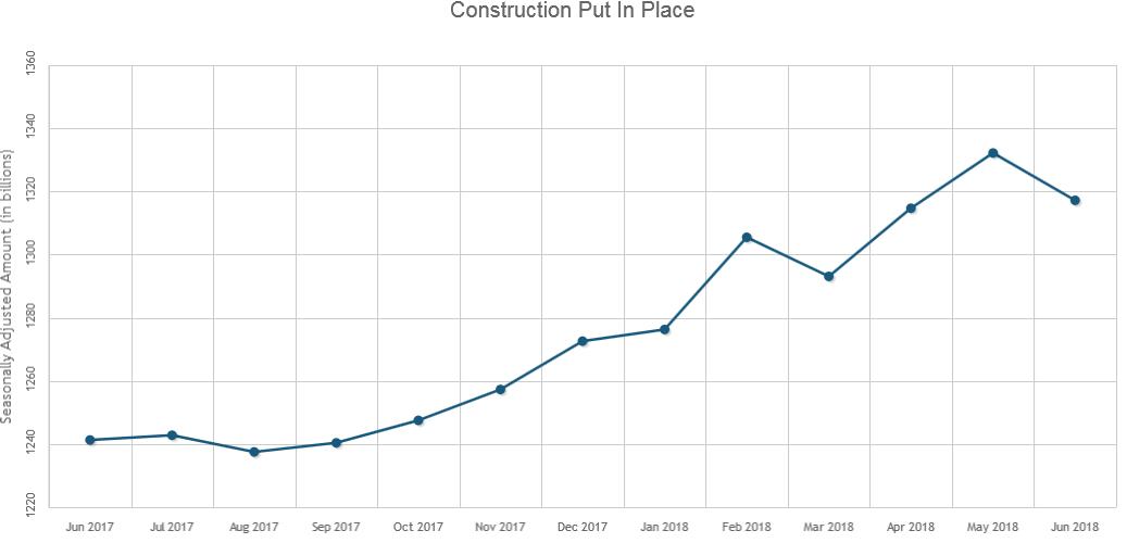U.S. Construction Spending Fell 1.1% in June