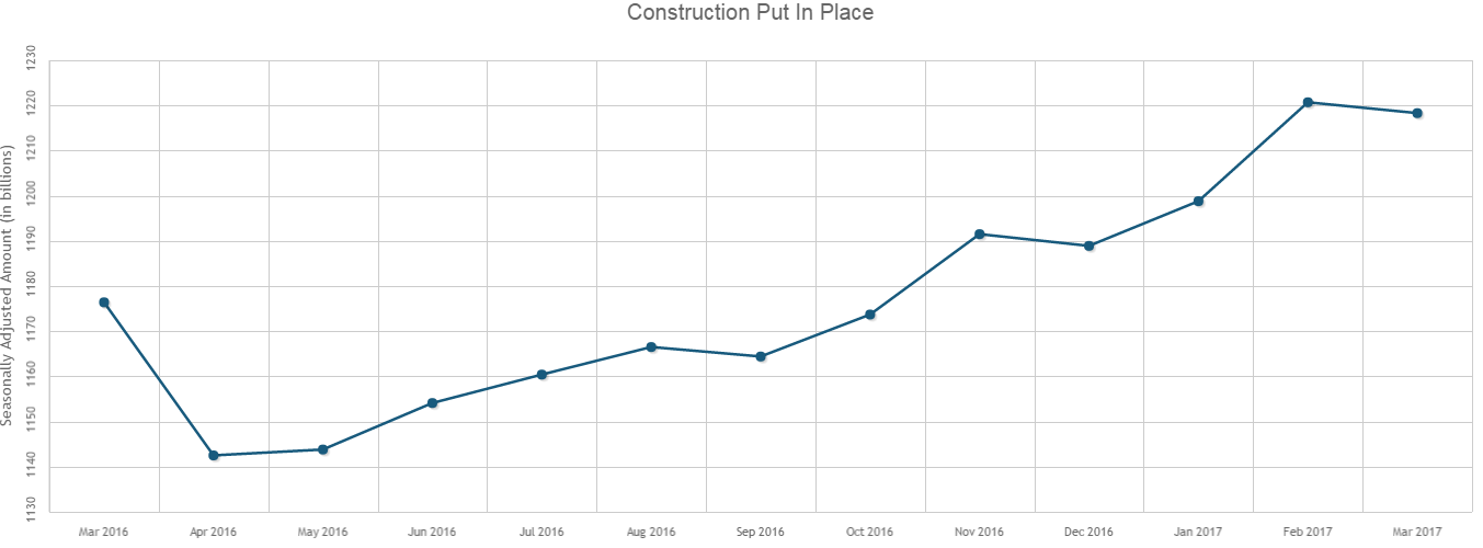 March's Construction Spending Fell 0.2% After Record High in February
