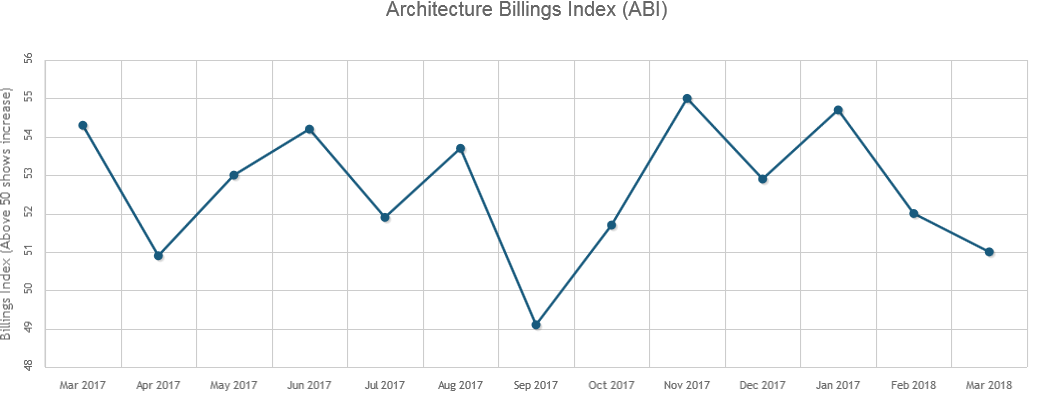 Architecture Billings Continues Growth Streak in March