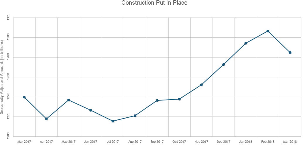 U.S. Construction Spending Drops 1.7% in March