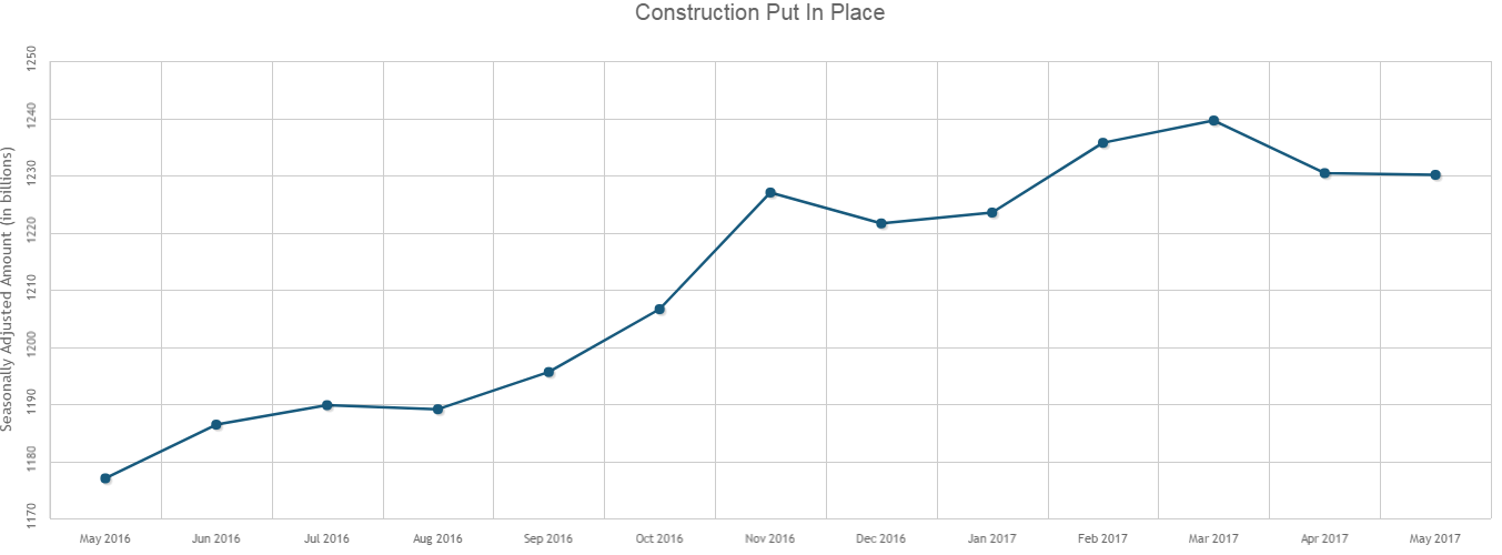 Construction Spending Relatively Unchanged in May