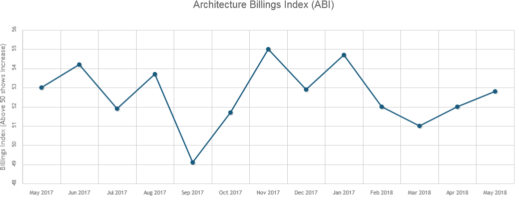 Architecture Billings Continued Growth Streak in May