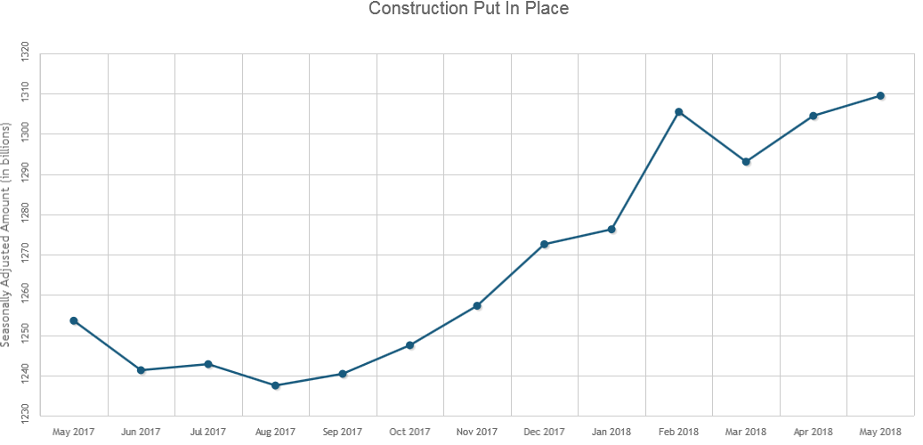 U.S. Construction Spending Up 0.4% in May