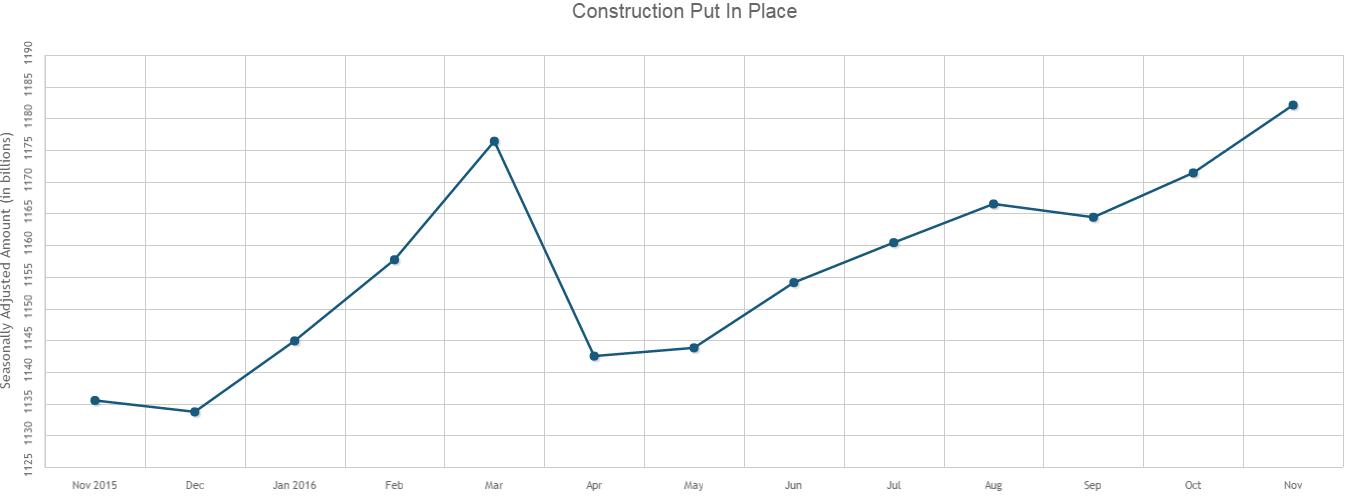 U.S. Construction Spending in November Highest Since April 2006