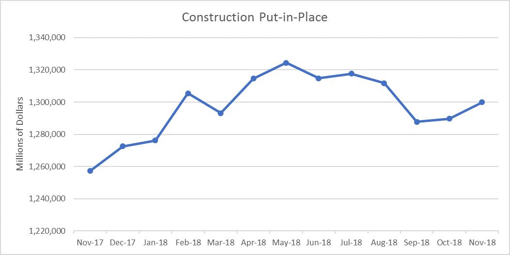 U.S. Construction Spending Increased 0.8% in November 2018
