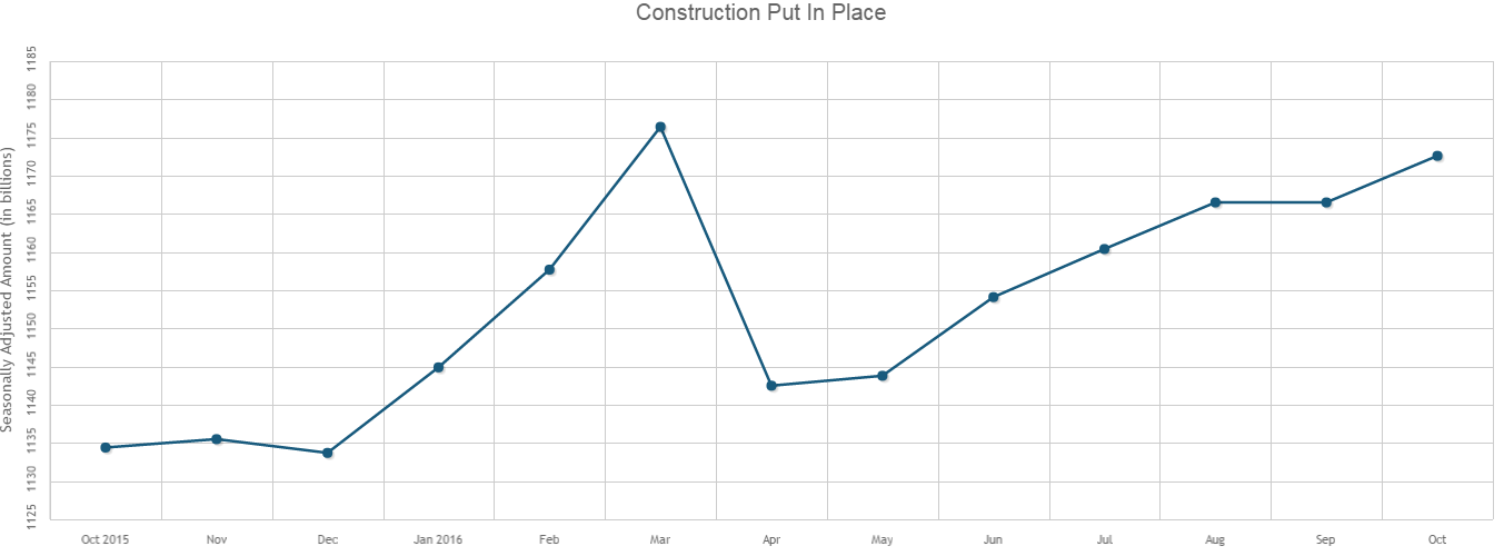U.S. Construction Spending Increases 0.5% in October