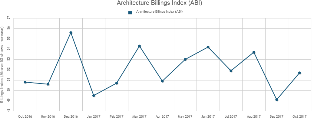 Architecture Billings Get Back on Track in October
