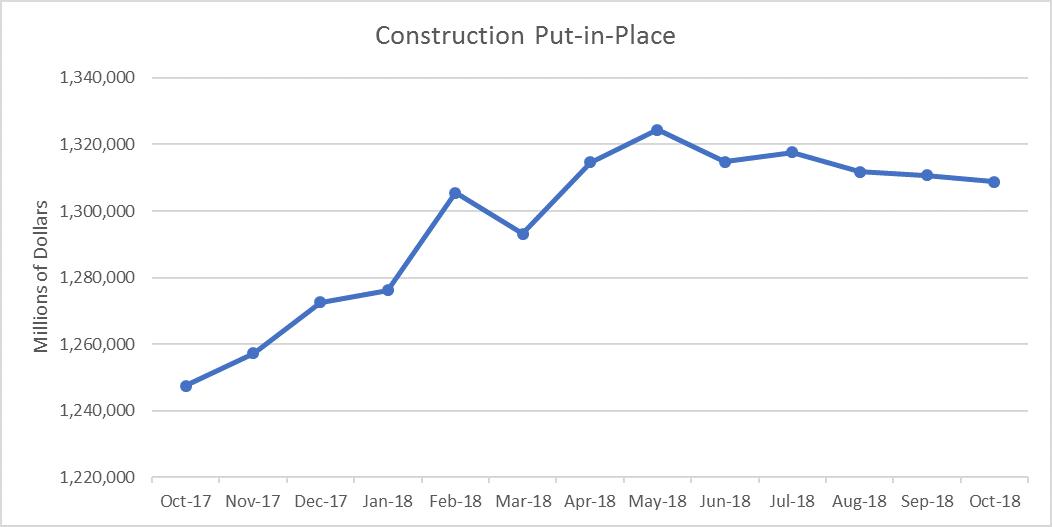 U.S. Construction Spending Down 0.1% in October