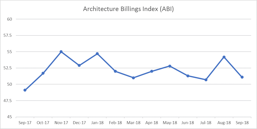 Architecture Billings Hits 12th Consecutive Month of Growth