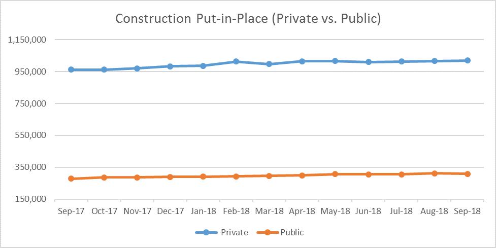 U.S. Construction Spending Hits $1,329.5 Billion in September