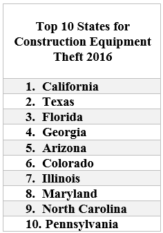 The High Cost of Construction Equipment Theft