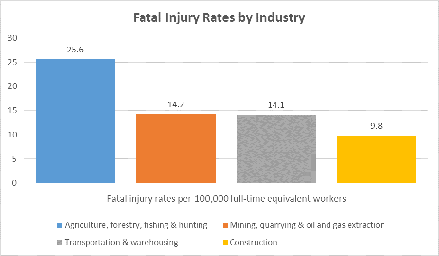 What Are the Deadliest Jobs in Construction?